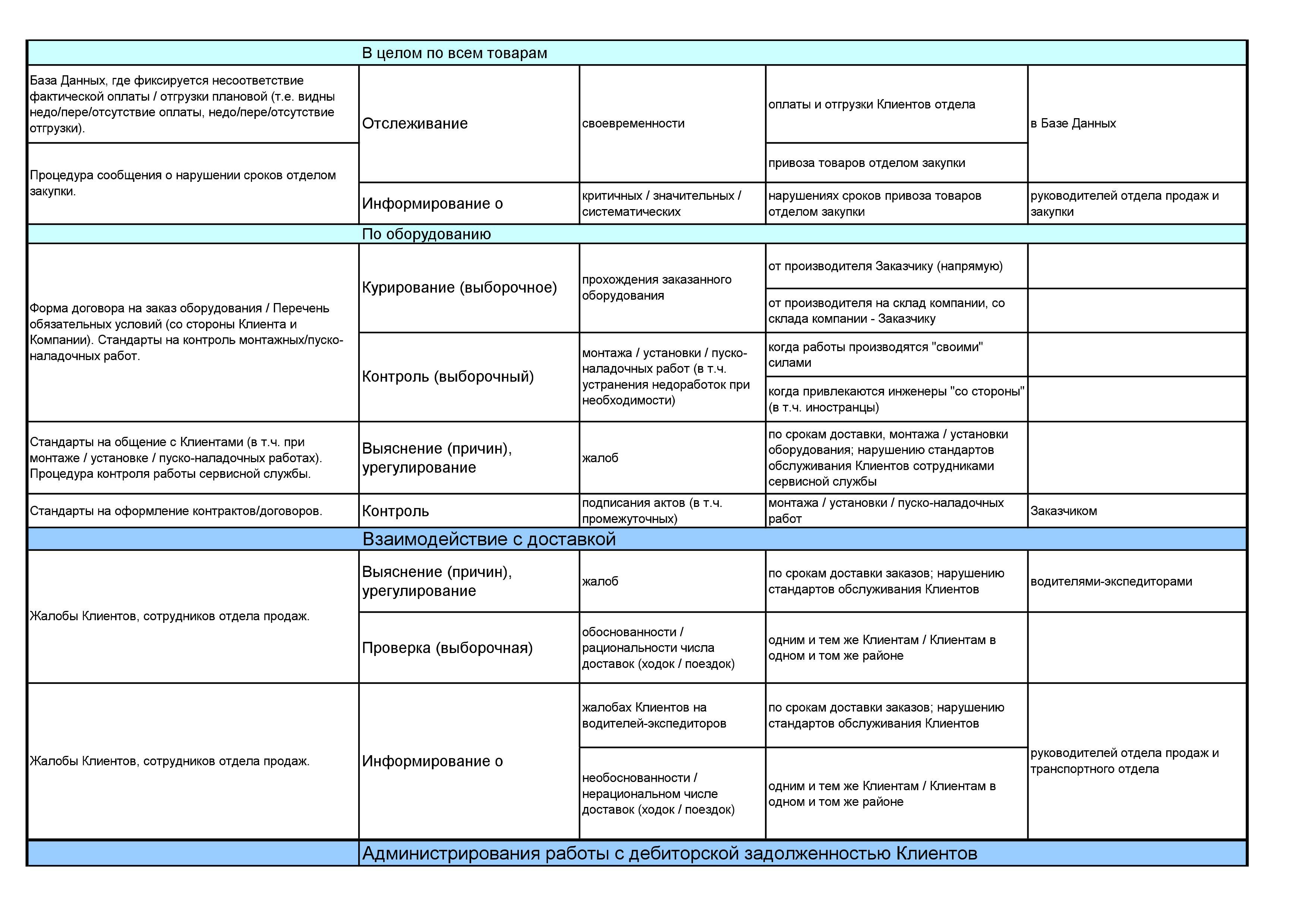 Отличие должностного регламента от должностных инструкций