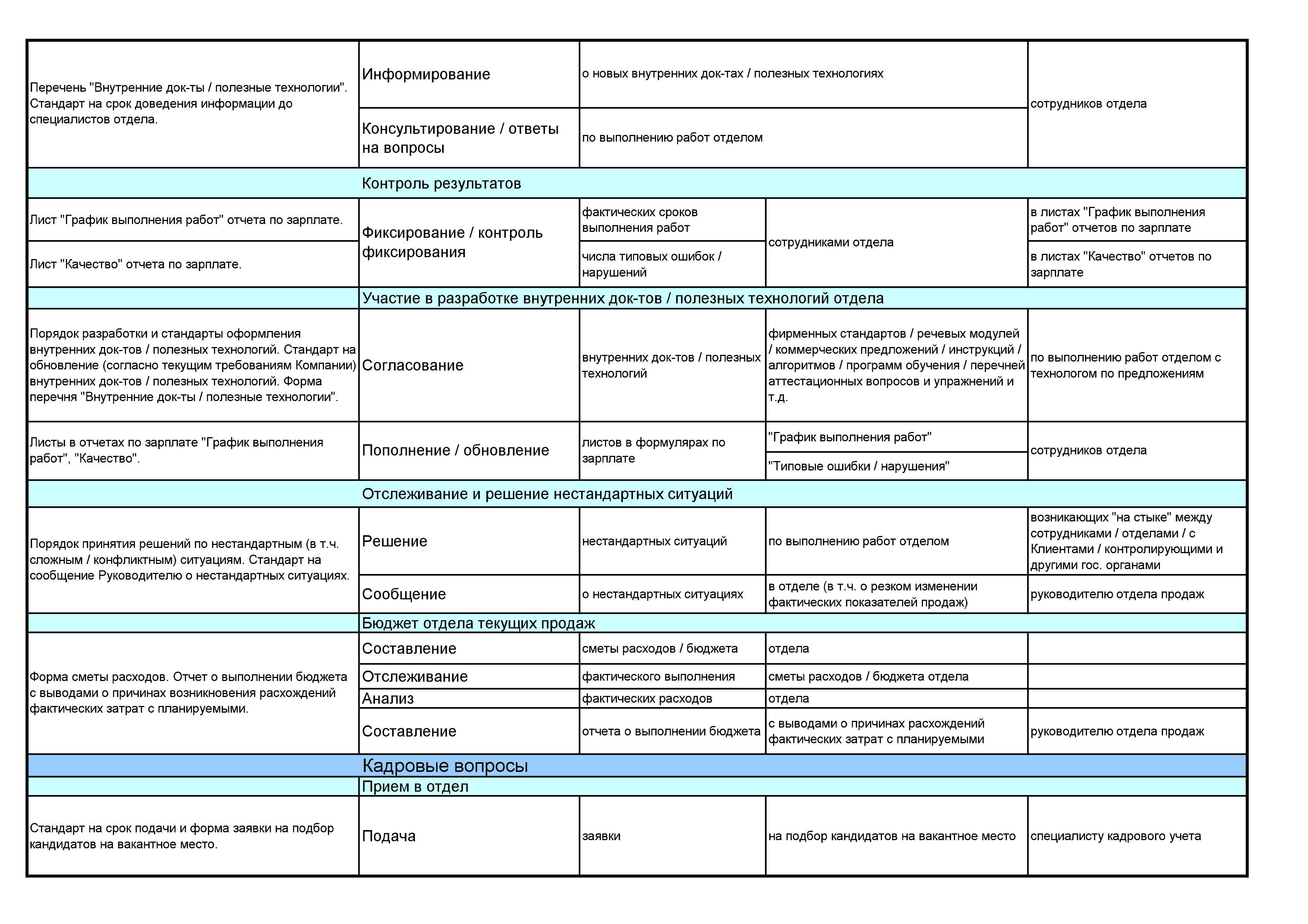 Должнастная инструкция кассира в бюджетной организации г киев