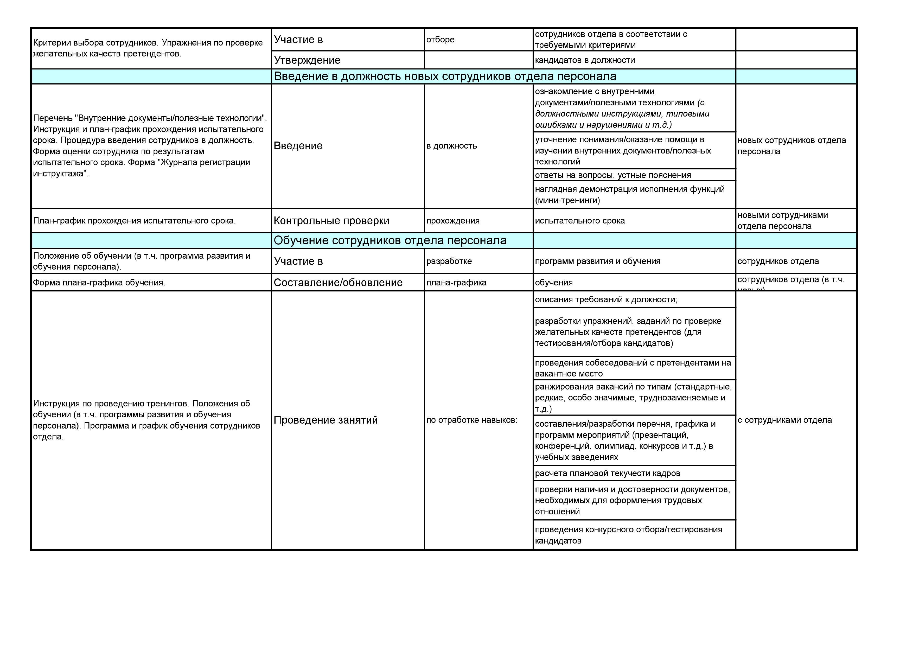 инструкция отдела архитектурно-строительного начальник должностная