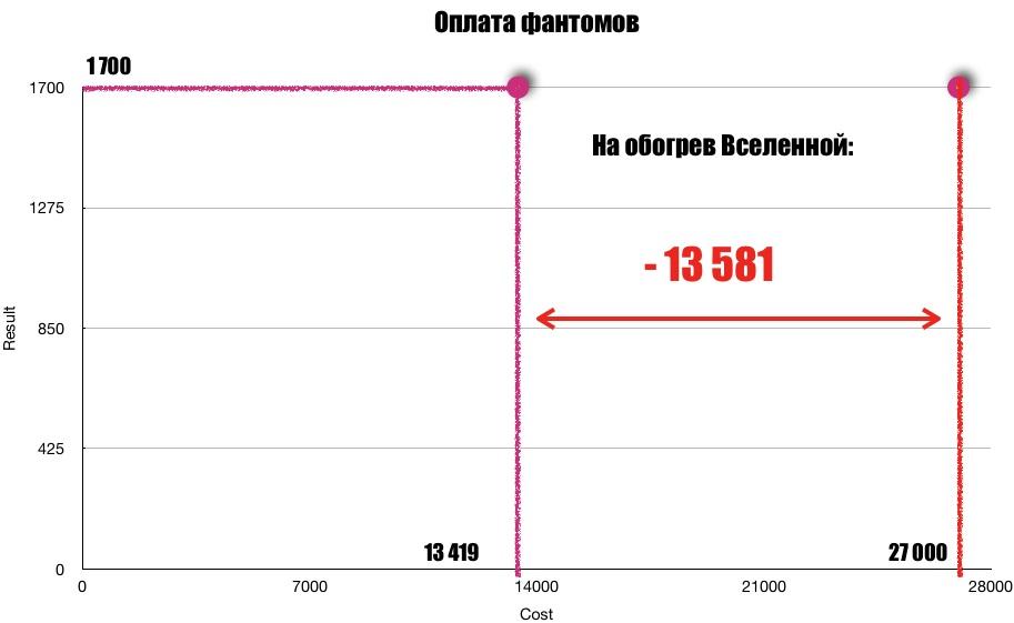 Сравним полученные данные с диаграммой на рис.5