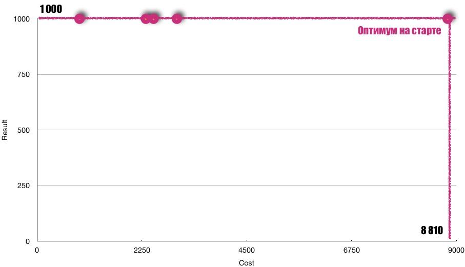 Значение 8 810 получилось после сокращения расходов на ненужные результаты выше точки 1000