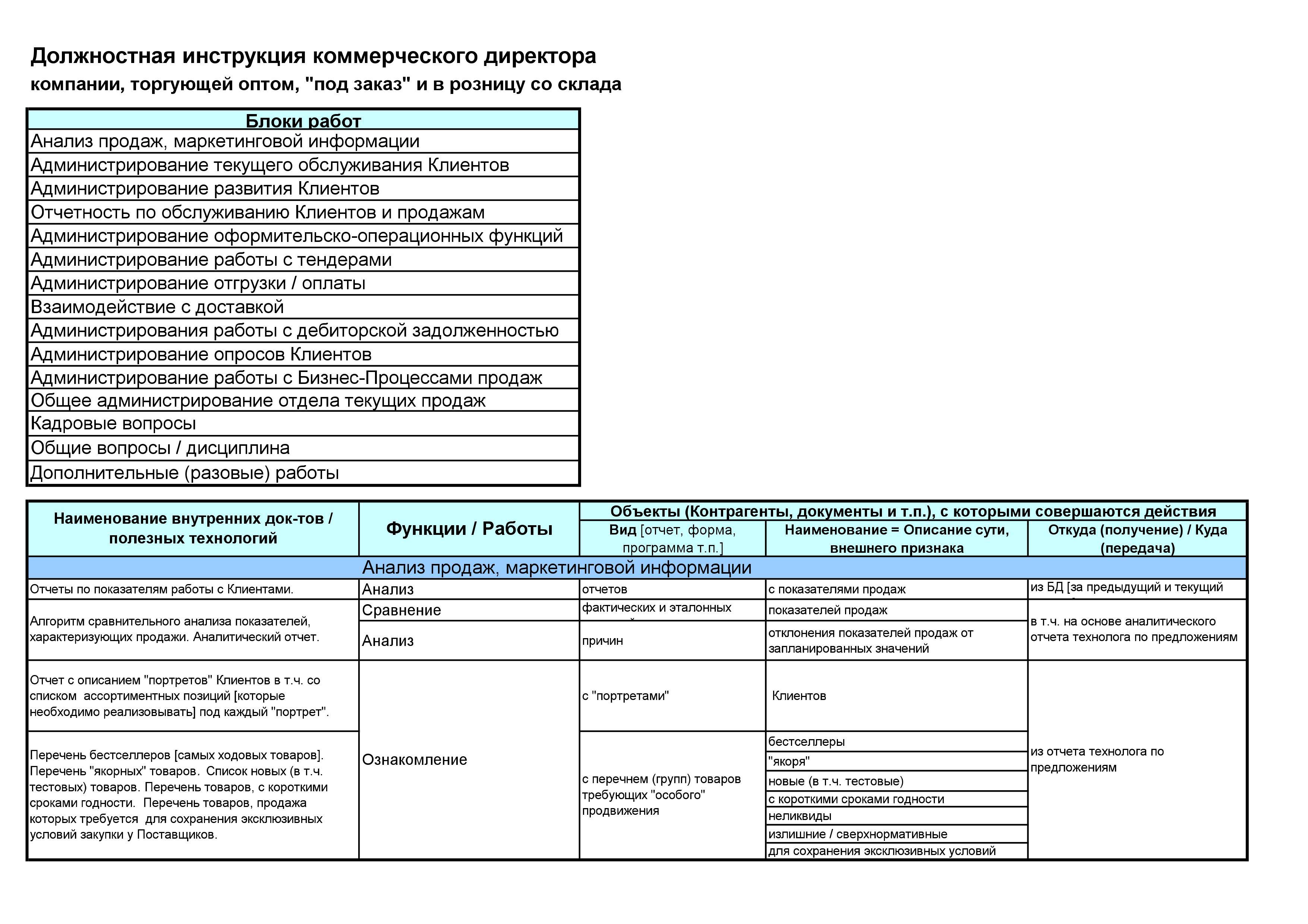 Должностные инструкций менеджер коммерческий отдел