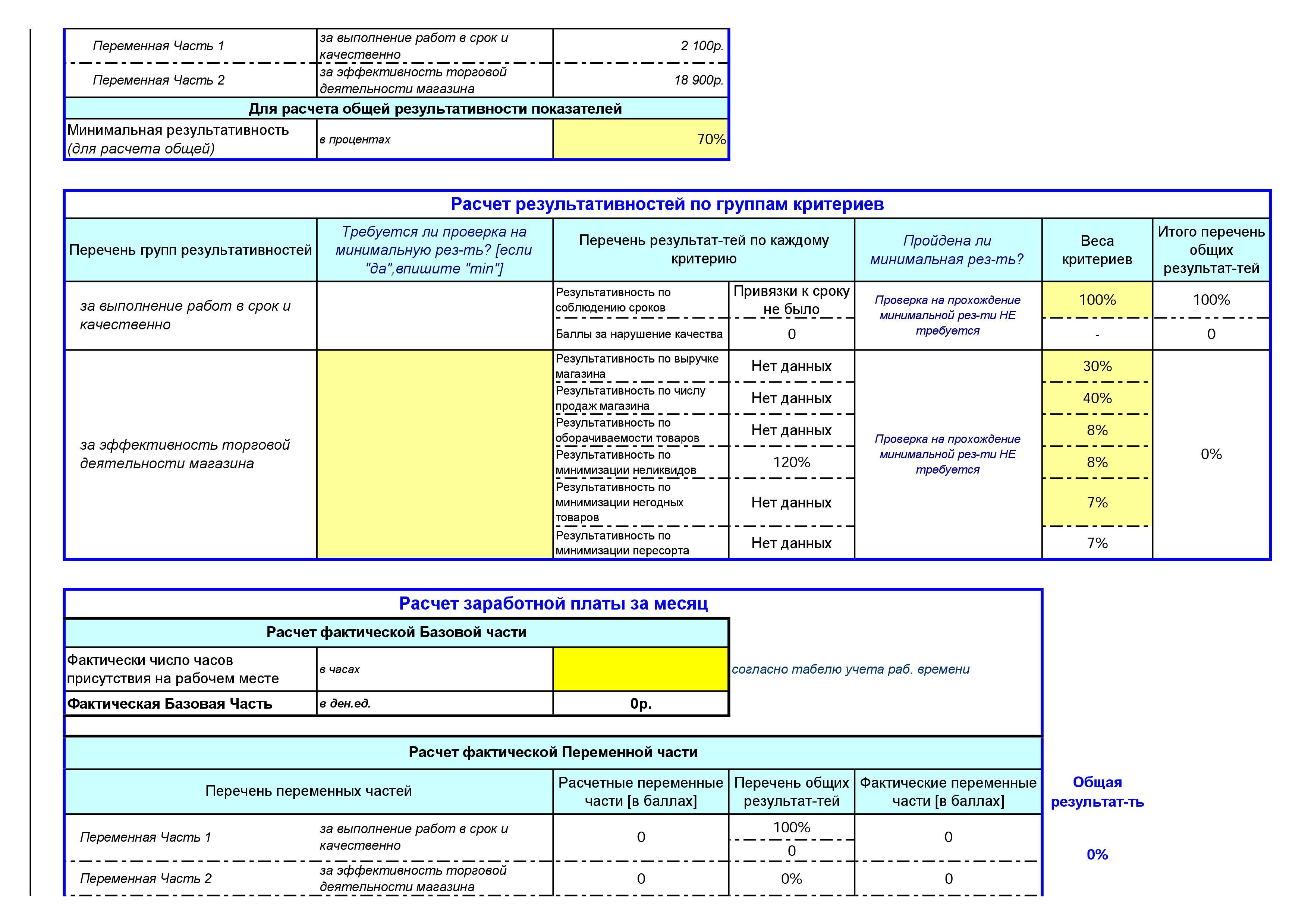 Отчет о проделанной работе бухгалтерские услуги повышение квалификации главного бухгалтера