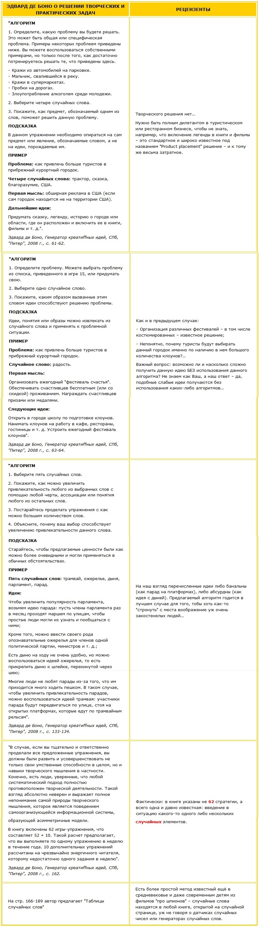 Таблица: Эдвард де Бон о решении творческих задач - рецензия