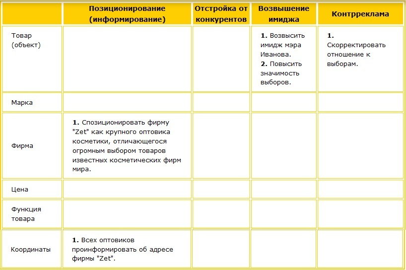 Таблица 1. Какую задачу решаем