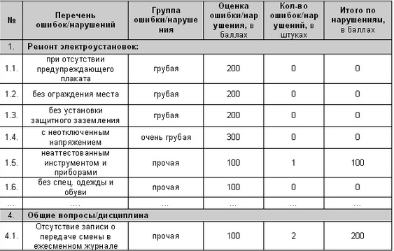 Пример чек-листа электромонтера.  Шаблон учета сбоев