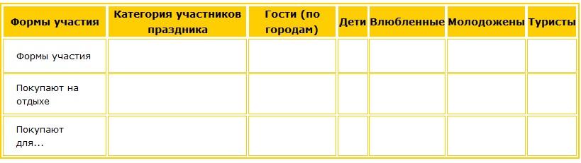 В таблице выделены наиболее активные покупательские категории участников праздника