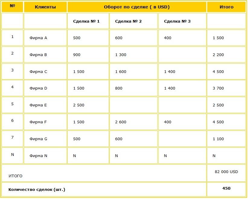 Таблица расчета фактических показателей