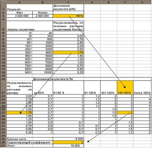 Эффективность рекламной акции, расчет и анализ эффективности