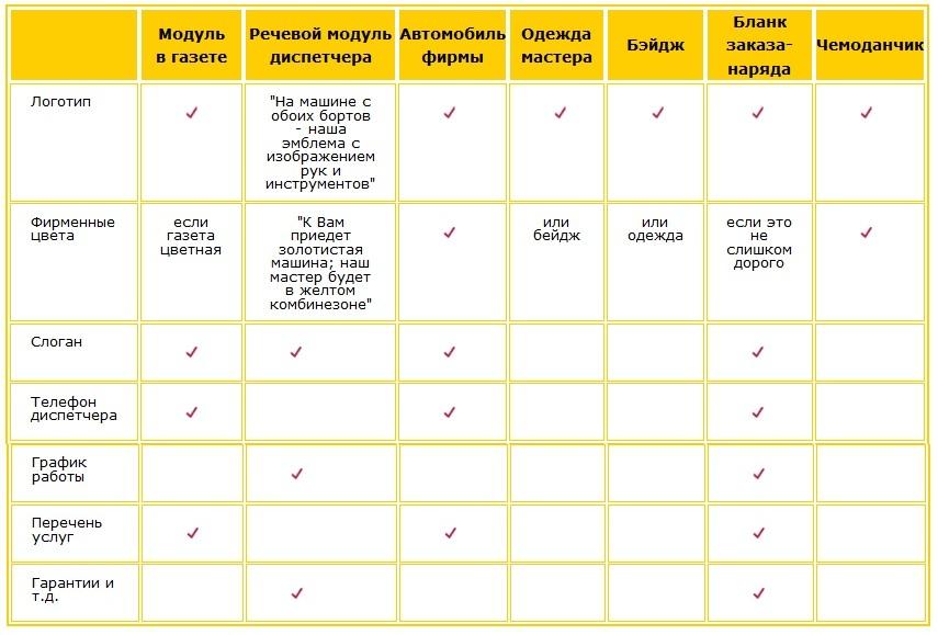 Пример морфологической таблицы