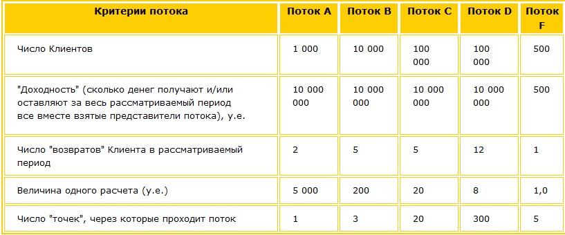 Анализируем потоки в определенном временном отрезке по критериям, указанным в таблице