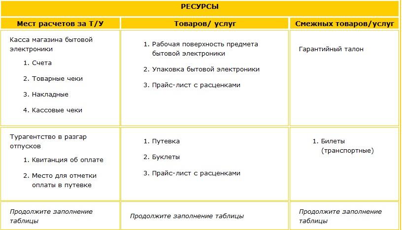 Перечень ресурсов