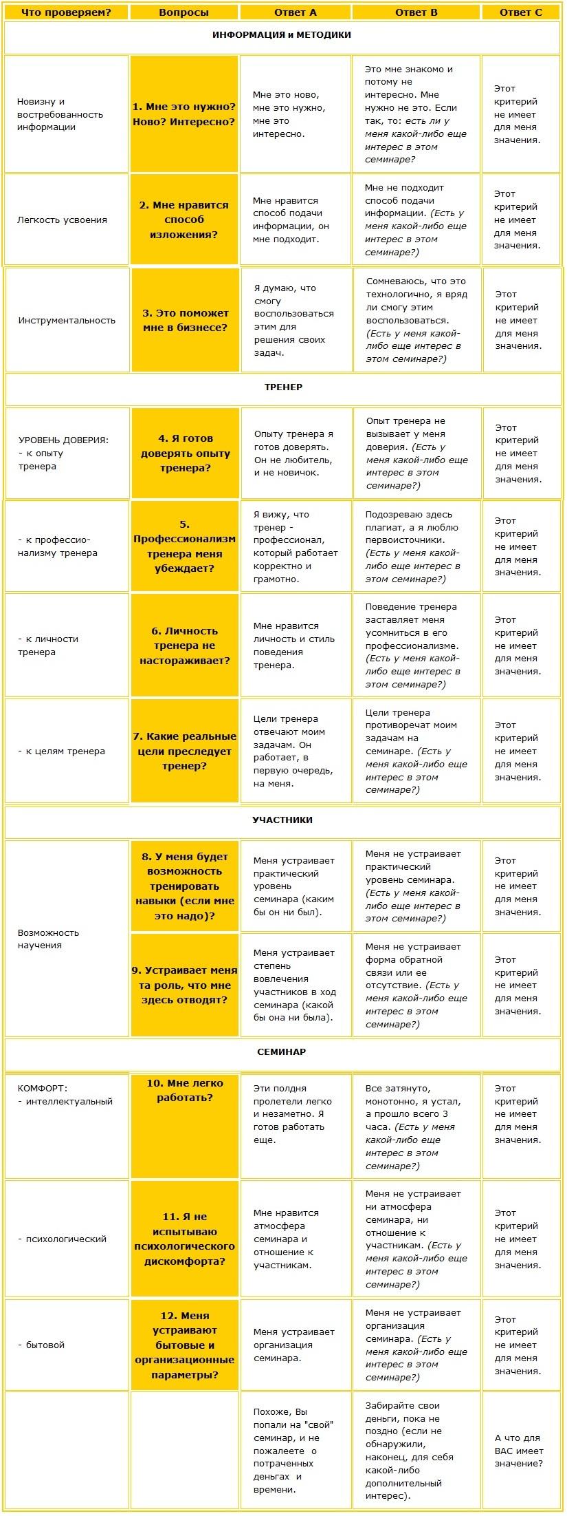 Как оценить эффективность семинара