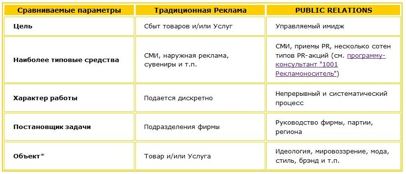 Сравниваем параметры рекламы и PR