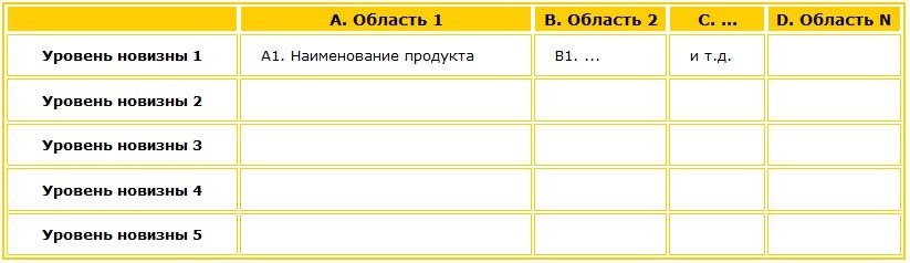 Морфологический анализ. Морфологическая таблица