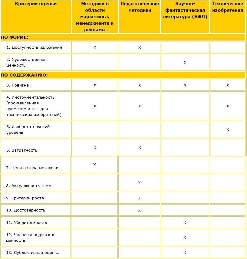 Классификация методик. Уровни классификации