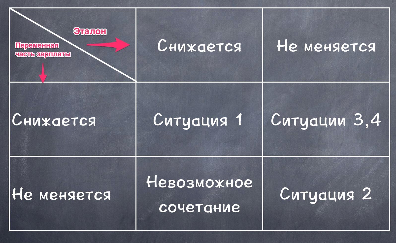 Как структурировать работу
