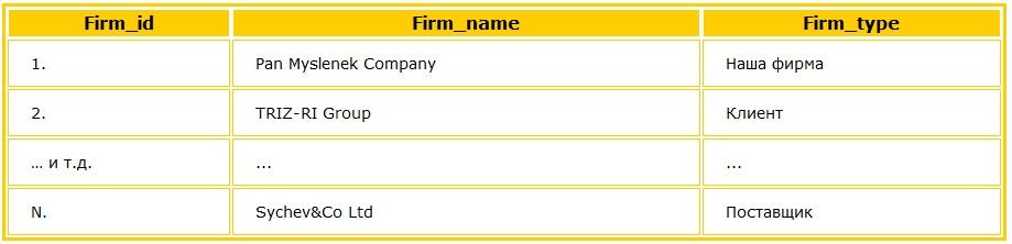 Тип фирмы задается в текстовом виде