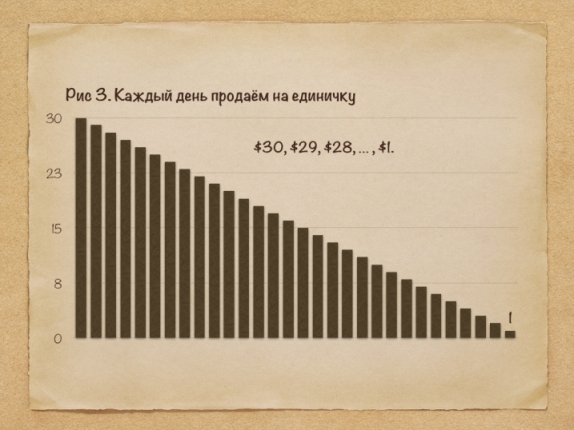 Как определить сумму остатков на складе за период в деньгах